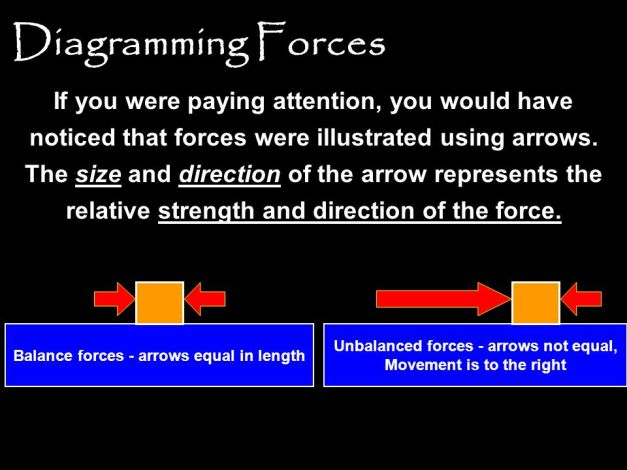 diagramming-forces