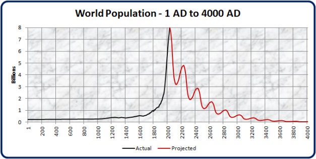 world-population-projection
